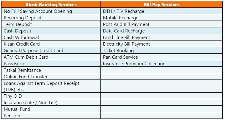 Nict Csp | Csp Kiosk Banking | Mini Branch, BC Point